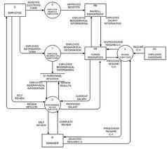 contoh data flow diagram - Dfd Erd