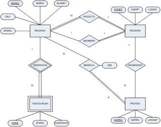 pengertian dan contoh dari dfd dan erd